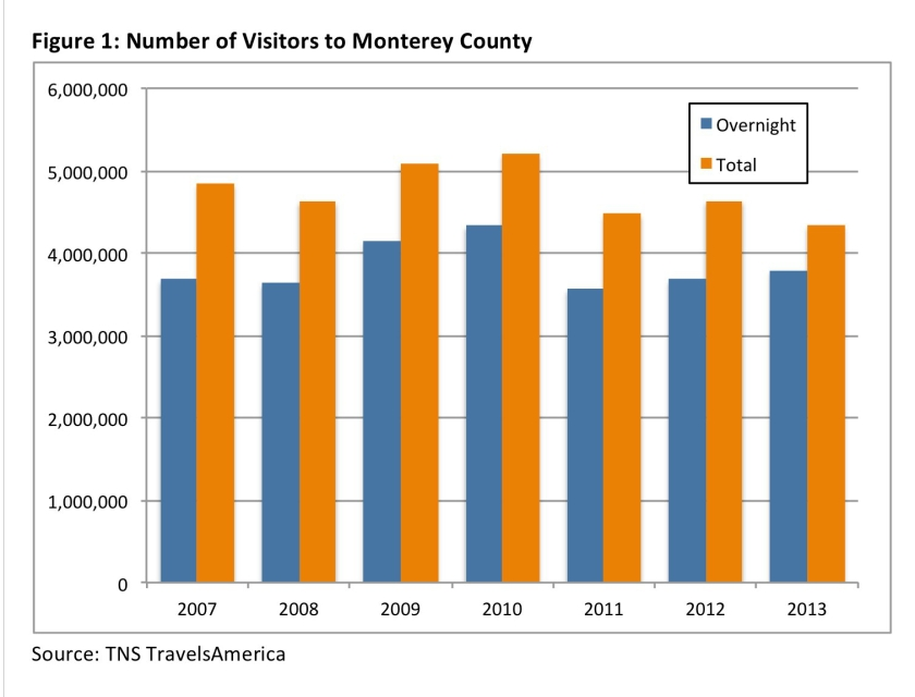 MCVRA Study Graph Visitors 2007 to 2013